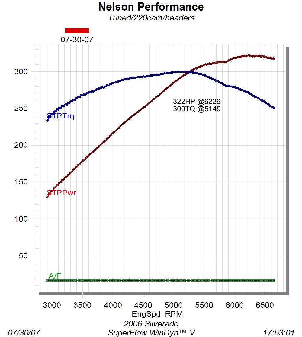 Silverado 100 Horsepower Performance gain on a budget